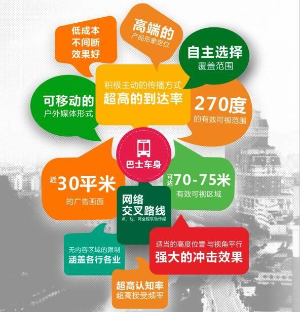 宁波余姚城区A级公交巴士全车身广告(投放时间1个月)