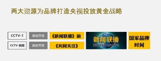 央视1套和13套黄金时间档广告(新闻联播前+共同关注)